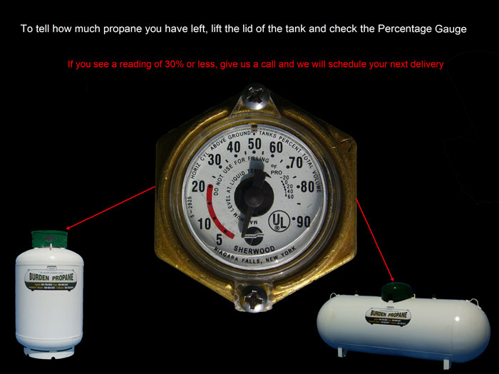 how to read a propane tank gage